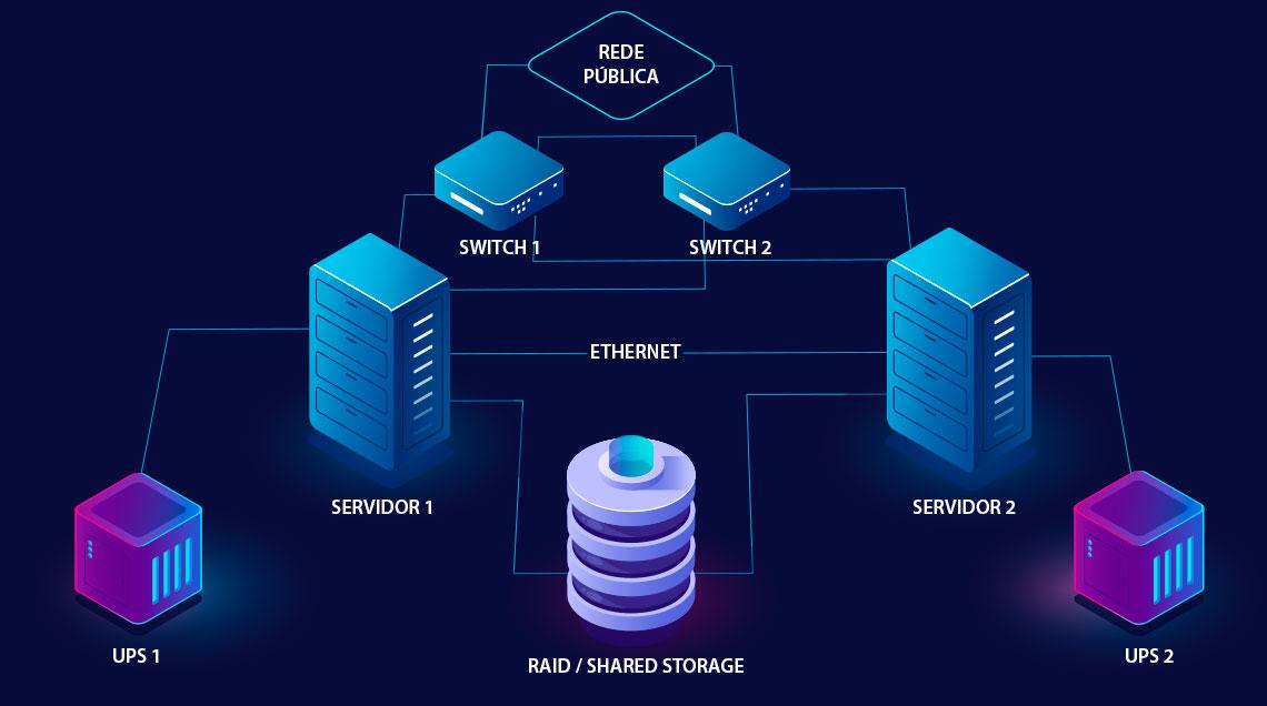 Imagem demonstrativa do Sistema de alta disponibilidade Dual-node