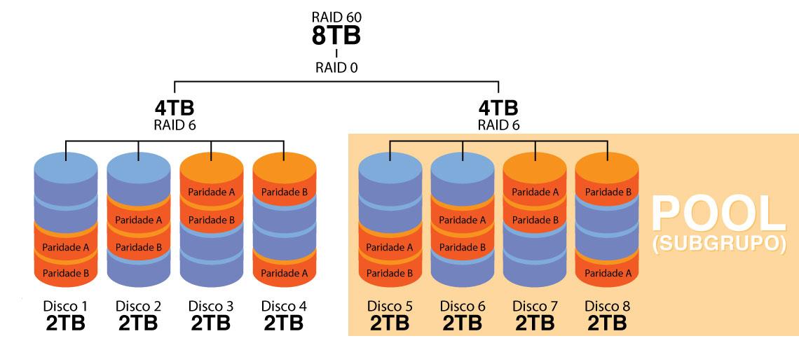 Como funciona o RAID 60?
