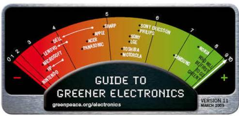 Painel Guia para eletrônicos mais verdes (Coelin et al., 2009)