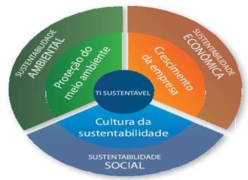 Tripé da Sustentabilidade(Itautec, 2011)