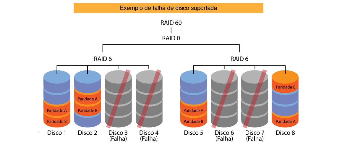 RAID 60 - Falha de disco suportada